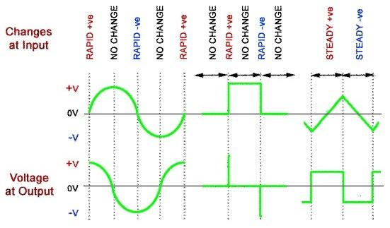 Circuitlab Triangular Wave Rc High Pass Filter