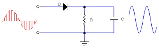 Theory fig1 consists input signal demodulated circuit and output publicscrutiny Gallery